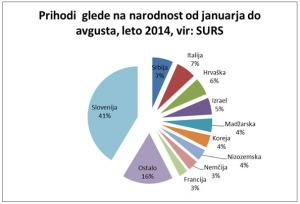 prihod_narodnost 2014