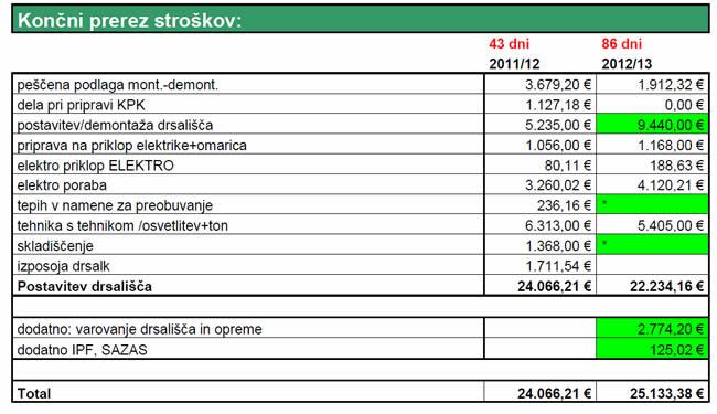 Primerjava stroškov obratovanja drsališča v sezonah 2011/12 in 2012/13