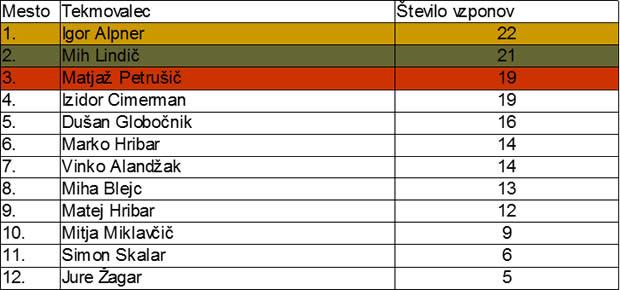 sv_primoz_rezultati_tekmovalci