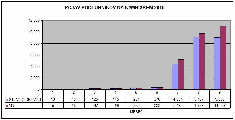 SLIKA 3_ PODLUBNIKI NA KAMNIŠKEM 2015